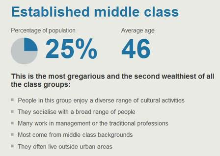 established middle class bbc