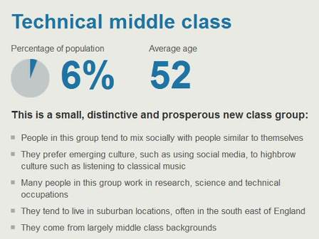 technical middle class bbc